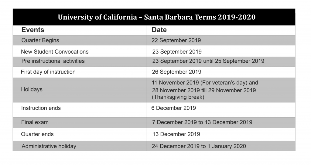 Ucsb Spring Quarter 2020.University Of California Santa Barbara Academic Calendar